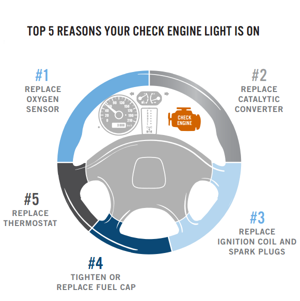 Graphic - Top 5 reasons check engine light comes on
