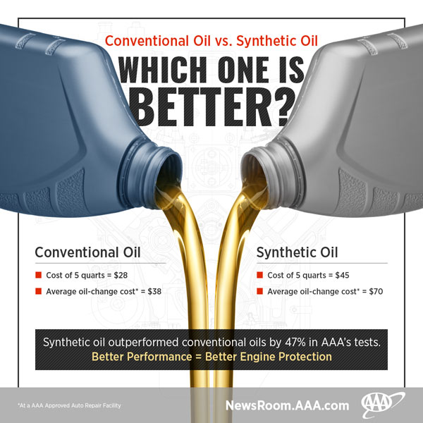 AAA infograph comparing synthetic and conventional oil